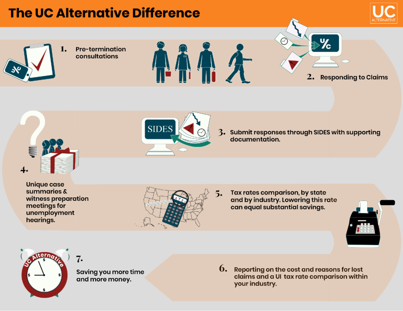 Full page UCA infographic orange UPDATED